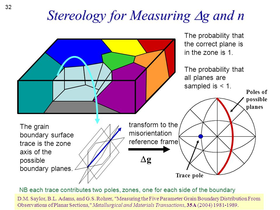 Stereology for Measuring  g and n The probability that the correct plane is in the zone is 1. The probability that all planes are sampled is < 1. Tra