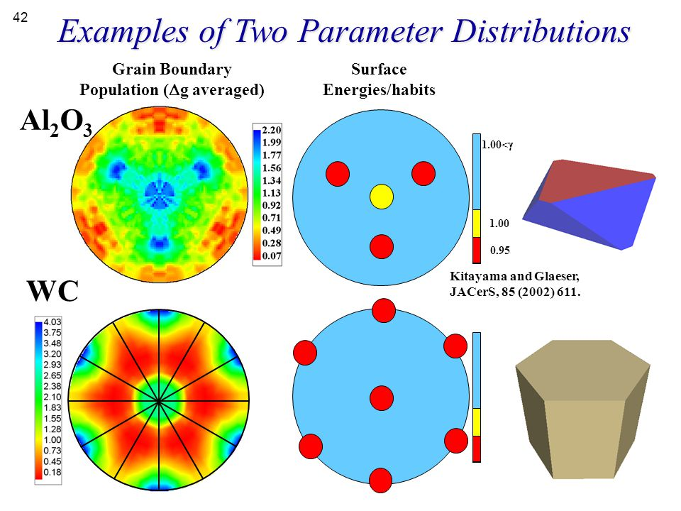 Examples of Two Parameter Distributions 0.95 1.00 1.00<  Al 2 O 3 Grain Boundary Population (  g averaged) Surface Energies/habits WC Kitayama and G