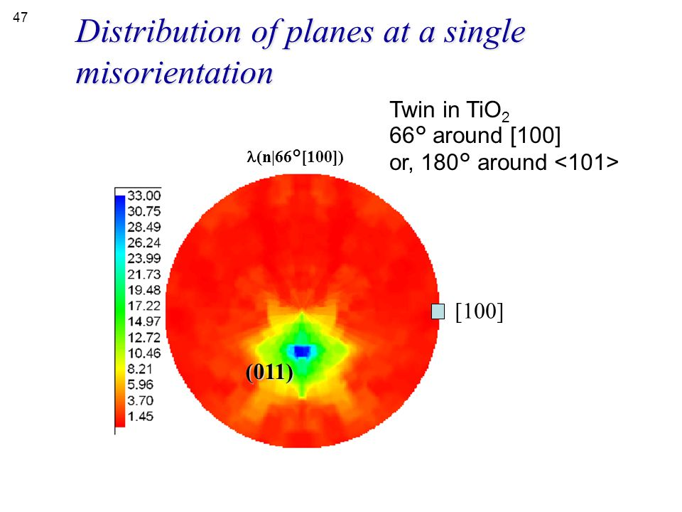 Distribution of planes at a single misorientation Twin in TiO 2 66° around [100] or, 180° around [100] (011) (n|66°[100]) 47