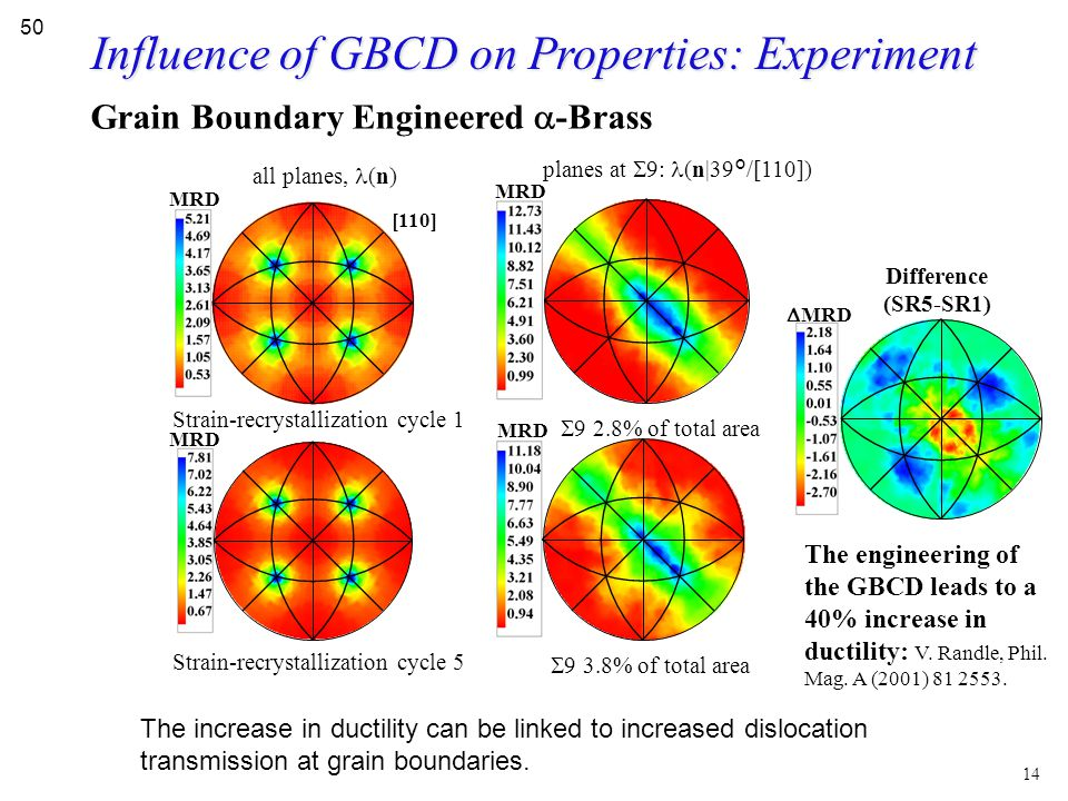 Grain Boundary Engineered  -Brass  9 3.8% of total area planes at  9: (n|39°/[110])  9 2.8% of total area MRD all planes, (n) Strain-recrystalliza