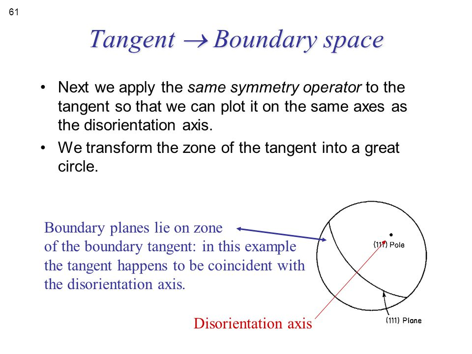 Tangent  Boundary space Next we apply the same symmetry operator to the tangent so that we can plot it on the same axes as the disorientation axis. W