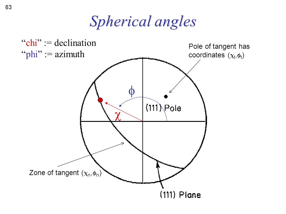 "Spherical angles   ""chi"" := declination ""phi"" := azimuth Pole of tangent has coordinates (  t,  t ) Zone of tangent (  n,  n ) 63"