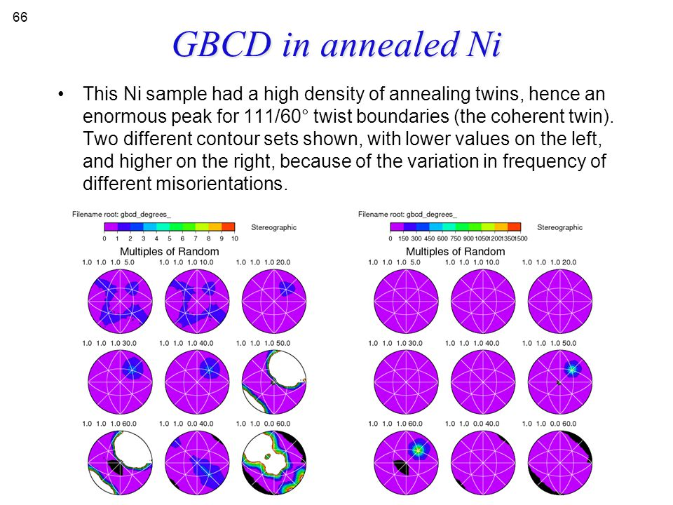 GBCD in annealed Ni This Ni sample had a high density of annealing twins, hence an enormous peak for 111/60° twist boundaries (the coherent twin). Two