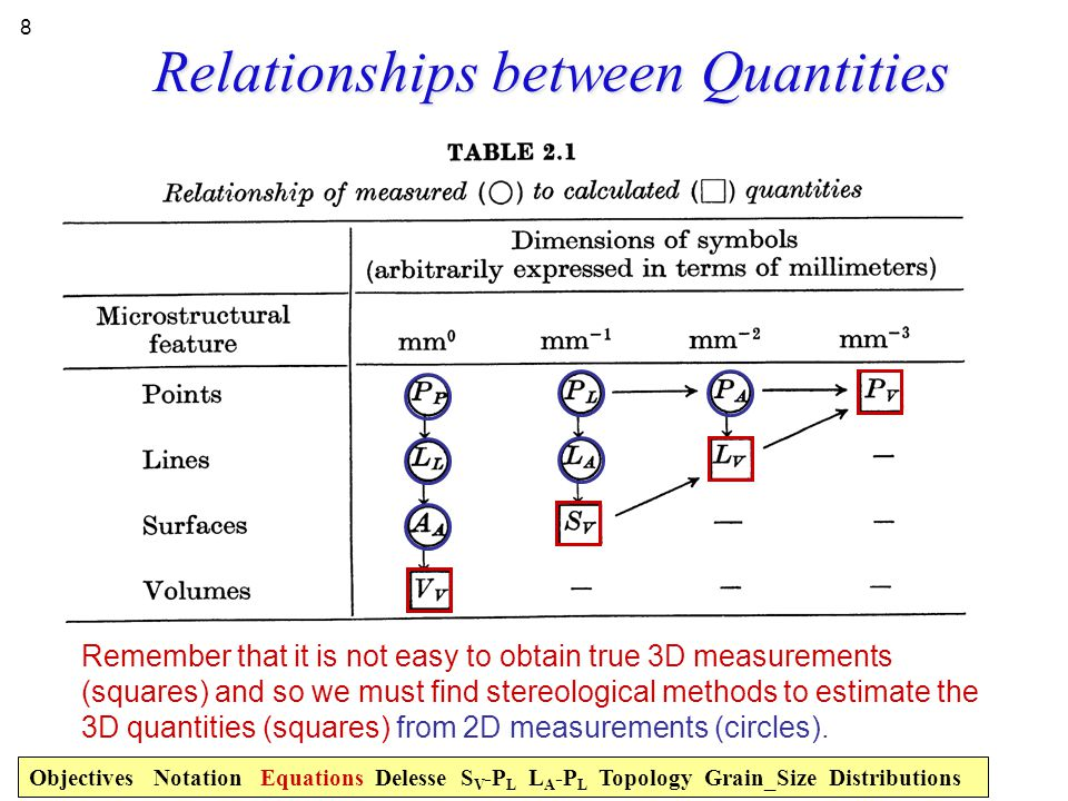 Measured vs. Derived Quantities Objectives Notation Equations Delesse S V -P L L A -P L Topology Grain_Size Distributions Remember that it is not easy
