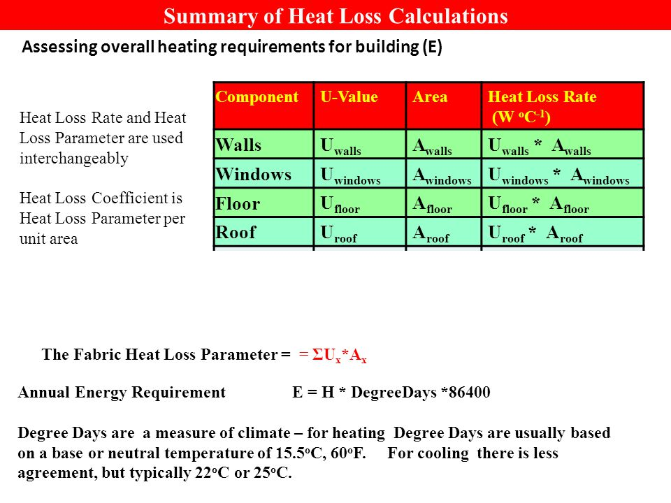 Summary of Heat Loss Calculations Assessing overall heating requirements for building (E) Component U-ValueAreaHeat Loss Rate (W o C -1 ) Walls U walls A walls U walls * A walls Windows U windows A windows U windows * A windows Floor U floor A floor U floor * A floor Roof U roof A roof U roof * A roof Air change Volume Ventilation achVV * ach * 0.361 Total Heat Loss Rate H = ΣU x *A x + V* ach * 0.361 Annual Energy Requirement E = H * DegreeDays *86400 Degree Days are a measure of climate – for heating Degree Days are usually based on a base or neutral temperature of 15.5 o C, 60 o F.