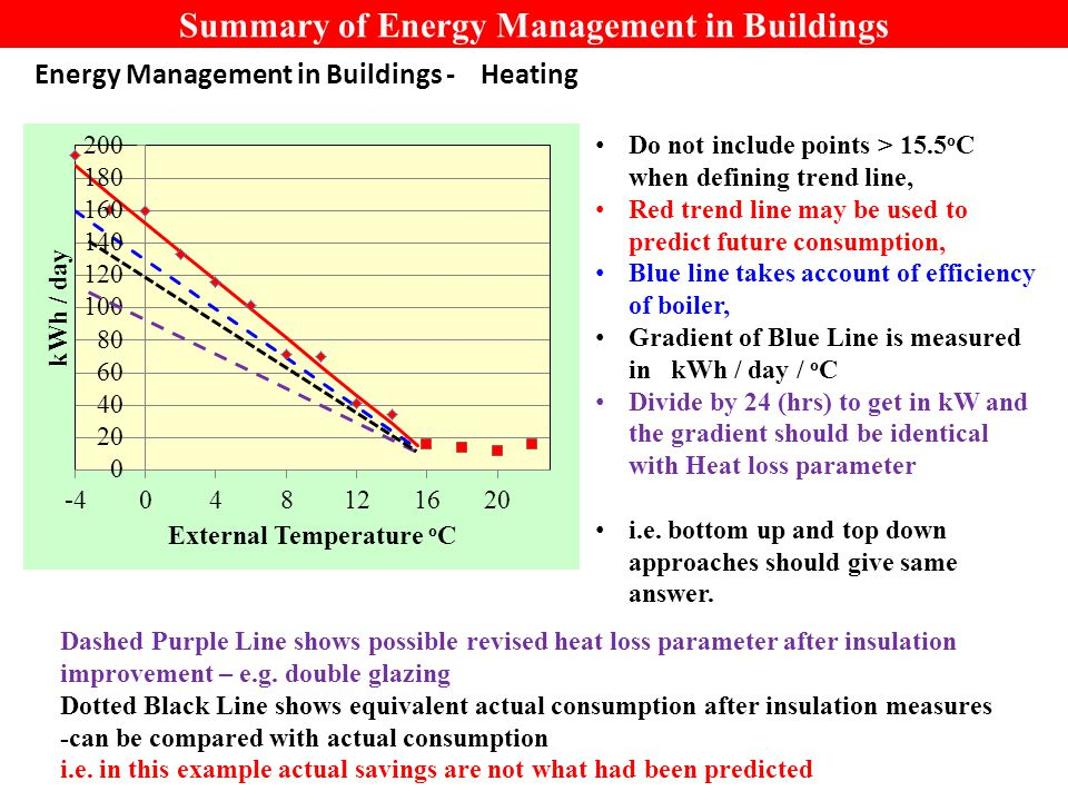 Summary of Energy Management in Buildings Energy Management in Buildings - Heating Do not include points > 15.5 o C when defining trend line, Red trend line may be used to predict future consumption, Blue line takes account of efficiency of boiler, Gradient of Blue Line is measured in kWh / day / o C Divide by 24 (hrs) to get in kW and the gradient should be identical with Heat loss parameter i.e.