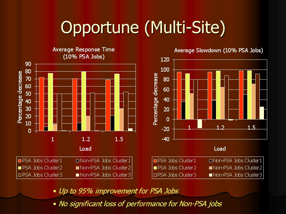 Opportune (Multi-Site) Up to 95% improvement for PSA Jobs No significant loss of performance for Non-PSA jobs