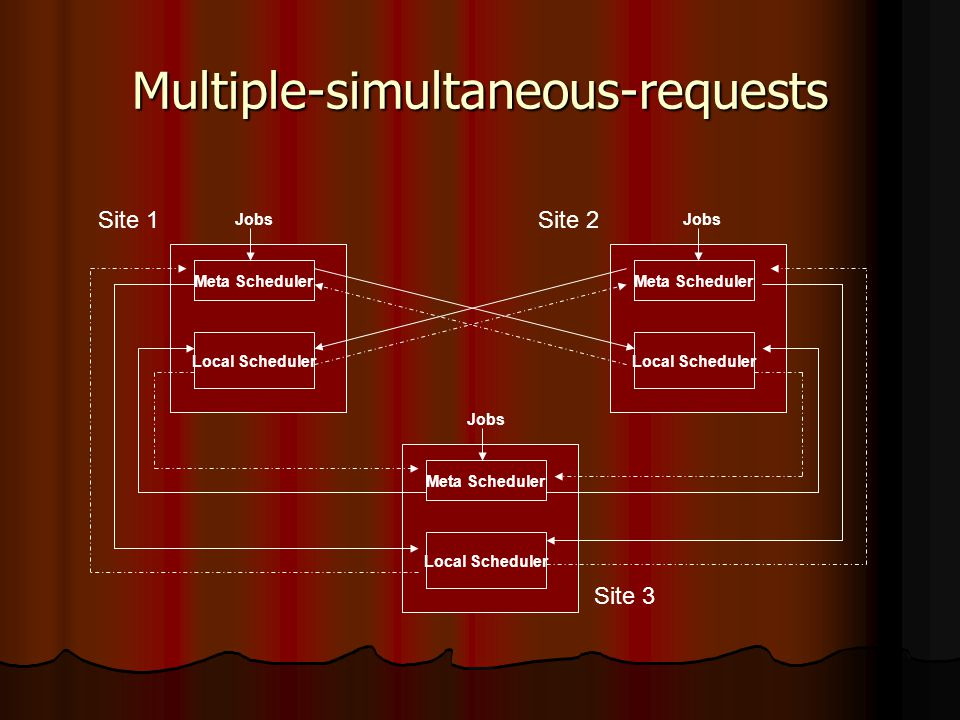 Multiple-simultaneous-requests Meta Scheduler Local Scheduler Meta Scheduler Local Scheduler Meta Scheduler Local Scheduler Jobs Site 1Site 2 Site 3