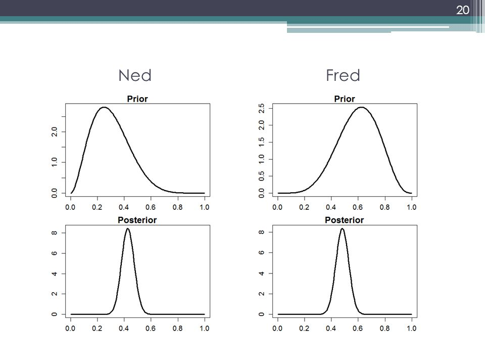 Inference The posterior distribution summarizes our belief about the parameter after looking at the data According to the Bayesian point of view, inferences about the parameter are drawn from the posterior distribution – they are conditional on the sample that actually occurred Frequentist inferences about the parameter involve probabilities calculated from the sampling distribution based on all possible sample that could have occurred, probabilities that are not conditional on the sample that did occur 21