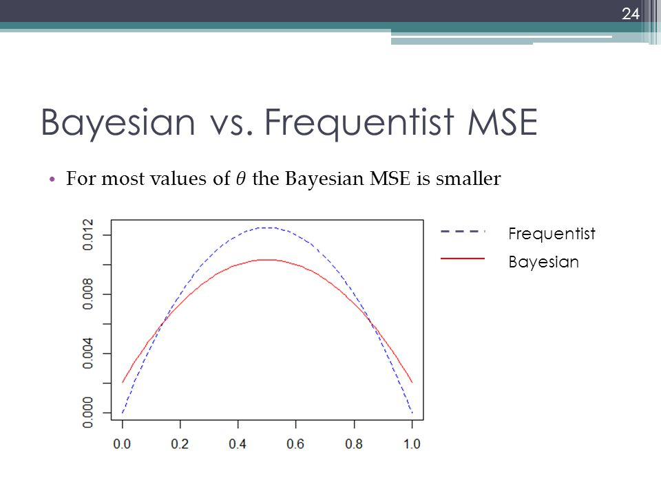 Interval Estimation The Bayesian credible interval is calculated directly from the posterior distribution It has a straightforward degree of belief probability interpretation – it summarizes the parameter values that could be credibly believed given the observed data Contrast with frequentist confidence intervals 25