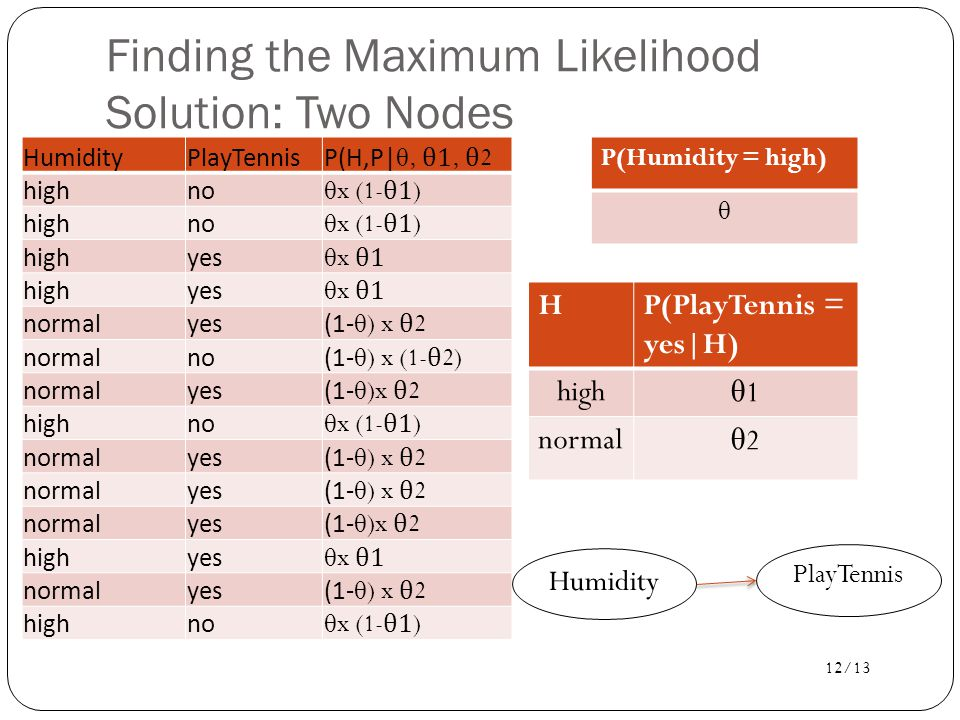 12/13 Finding the Maximum Likelihood Solution: Two Nodes HumidityPlayTennisP(H,P| θ, θ 1, θ 2 highno θ x (1- θ 1) highno θ x (1- θ 1) highyes θ x θ 1 highyes θ x θ 1 normalyes(1- θ ) x θ 2 normalno(1- θ ) x (1- θ 2) normalyes(1- θ )x θ 2 highno θ x (1- θ 1) normalyes(1- θ ) x θ 2 normalyes(1- θ ) x θ 2 normalyes(1- θ )x θ 2 highyes θ x θ 1 normalyes(1- θ ) x θ 2 highno θ x (1- θ 1) P(Humidity = high) θ HP(PlayTennis = yes|H) high θ1θ1 normal θ2θ2 PlayTennis Humidity
