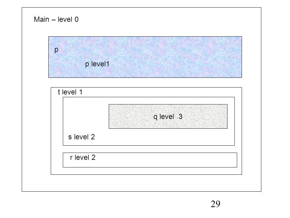 29 Main – level 0 q level 3 p p level1 s level 2 r level 2 t level 1