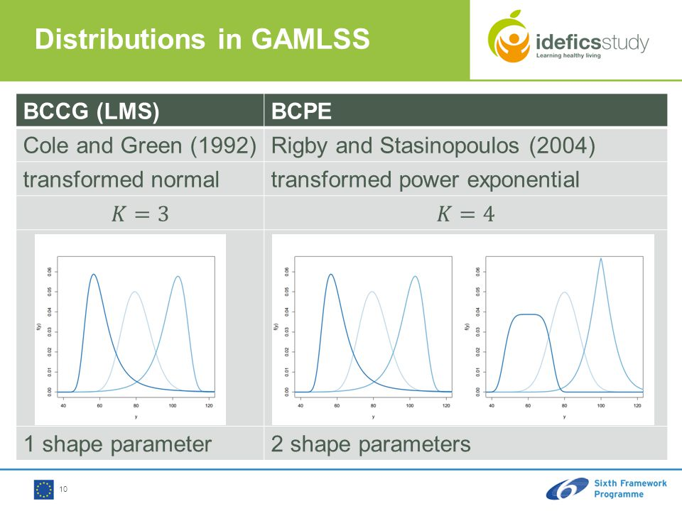 10 BCCG (LMS)BCPE Cole and Green (1992)Rigby and Stasinopoulos (2004) transformed normaltransformed power exponential 1 shape parameter2 shape parameters Distributions in GAMLSS