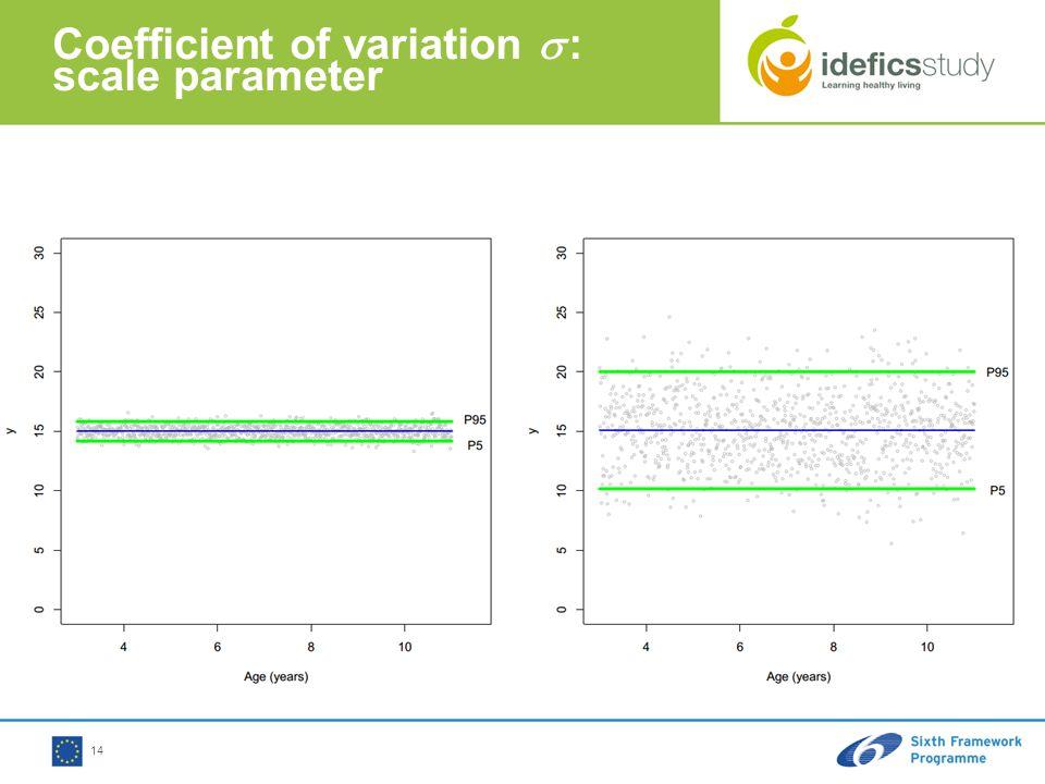 14 Coefficient of variation  : scale parameter