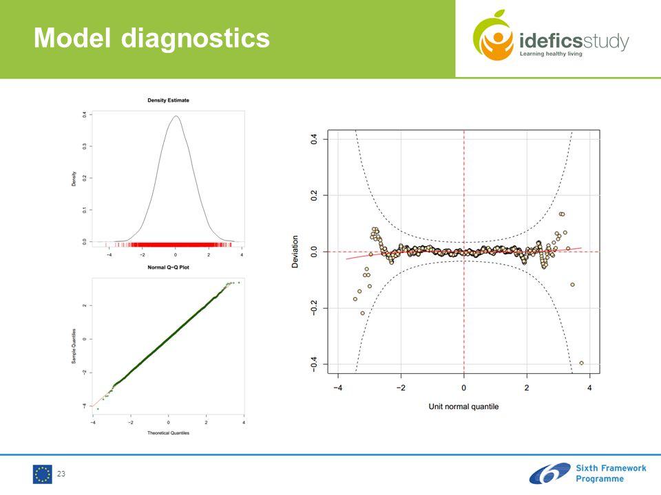 Model diagnostics 23