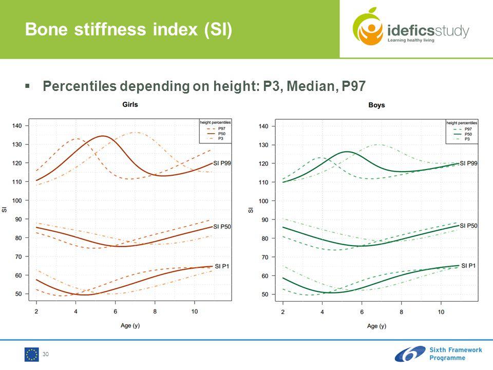 30 Bone stiffness index (SI)  Percentiles depending on height: P3, Median, P97