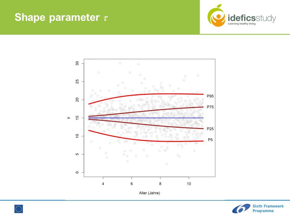 Shape parameter 