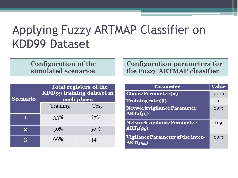 Applying Fuzzy ARTMAP Classifier on KDD99 Dataset Configuration of the simulated scenarios Configuration parameters for the Fuzzy ARTMAP classifier Scenario Total registers of the KDD99 training dataset in each phase TrainingTest 133%67% 250% 366%34% ParameterValue Choice Parameter (α)0,001 Training rate (β)1 Network vigilance Parameter ARTa(ρ a ) 0,99 Network vigilance Parameter ART b (ρ b ) 0,9 Vigilance Parameter of the inter- ART(ρ ab ) 0,99