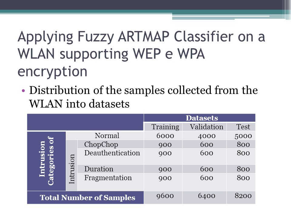 Applying Fuzzy ARTMAP Classifier on a WLAN supporting WEP e WPA encryption Distribution of the samples collected from the WLAN into datasets Datasets TrainingValidationTest Intrusion Categories of Normal 600040005000 Intrusion ChopChop900600800 Deauthentication900600800 Duration900600800 Fragmentation900600800 Total Number of Samples 960064008200