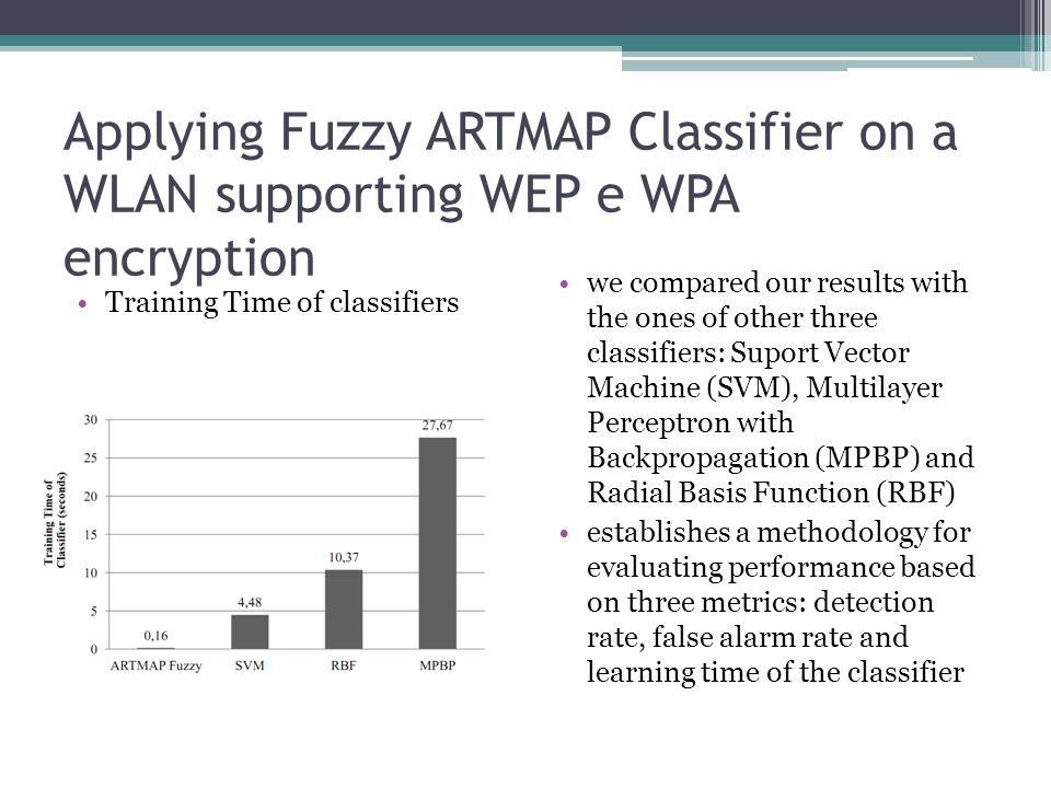 Applying Fuzzy ARTMAP Classifier on a WLAN supporting WEP e WPA encryption Training Time of classifiers we compared our results with the ones of other three classifiers: Suport Vector Machine (SVM), Multilayer Perceptron with Backpropagation (MPBP) and Radial Basis Function (RBF) establishes a methodology for evaluating performance based on three metrics: detection rate, false alarm rate and learning time of the classifier