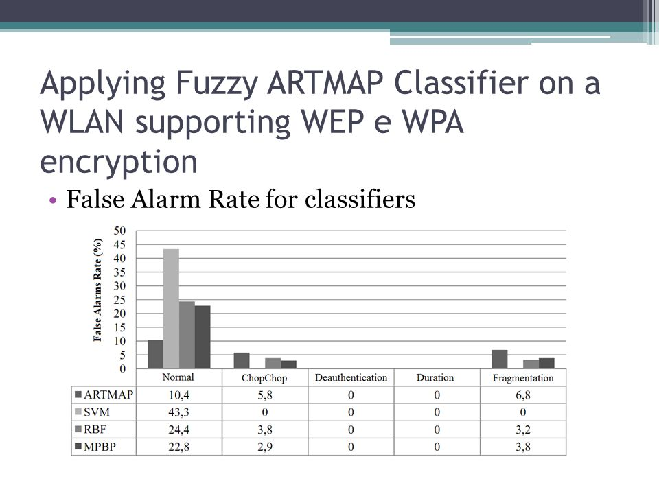 Applying Fuzzy ARTMAP Classifier on a WLAN supporting WEP e WPA encryption False Alarm Rate for classifiers