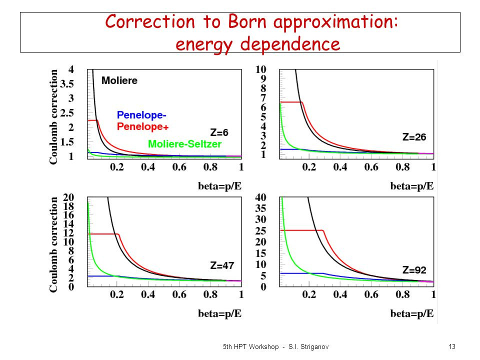 13 Correction to Born approximation: energy dependence 5th HPT Workshop - S.I. Striganov