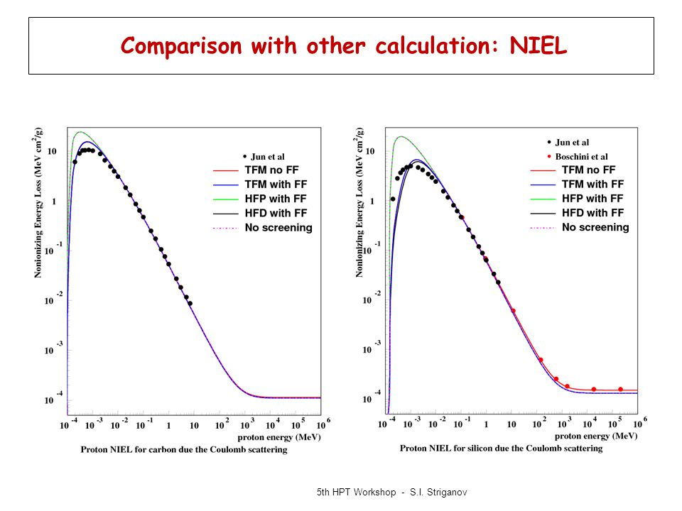 Comparison with other calculation: NIEL 5th HPT Workshop - S.I. Striganov