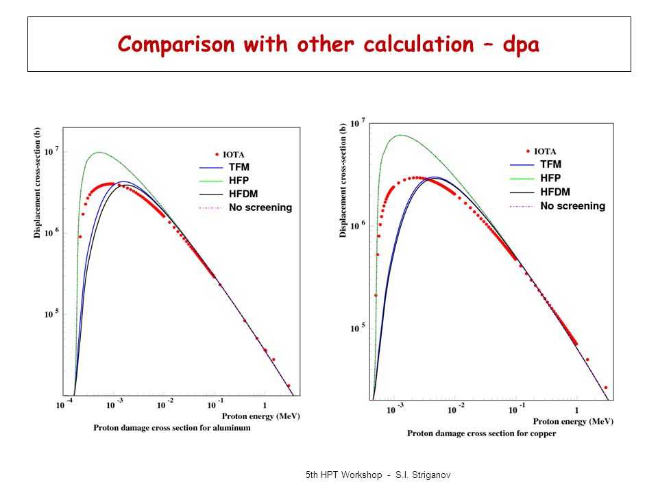 Comparison with other calculation – dpa 5th HPT Workshop - S.I. Striganov