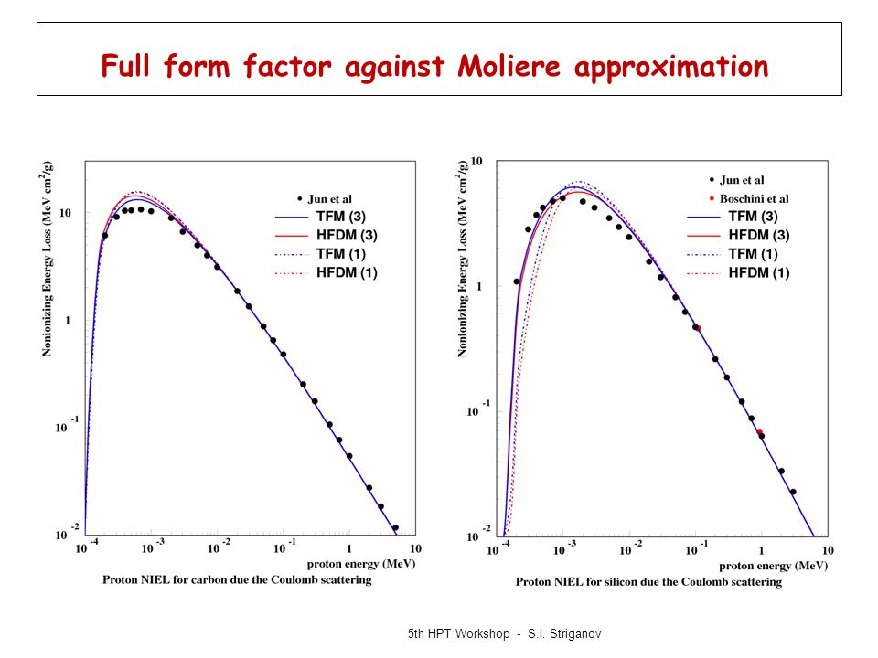 Full form factor against Moliere approximation 5th HPT Workshop - S.I. Striganov