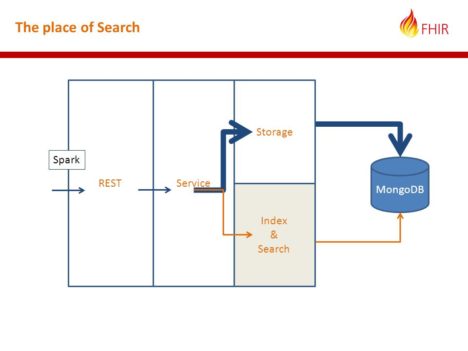 The place of Search RESTService Storage Index & Search MongoDB Spark