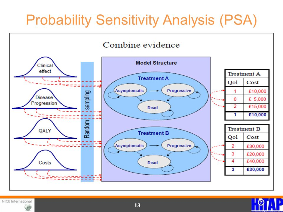 Probability Sensitivity Analysis (PSA) 13