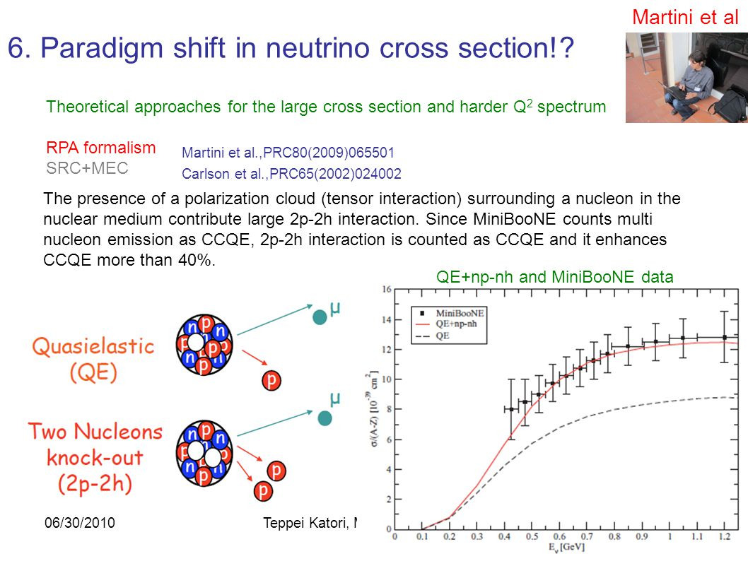 09/20/2010Teppei Katori, MIT99 6. CCQE double differential cross section Flux-integrated double differential cross section (T  -cos  ) This is the m
