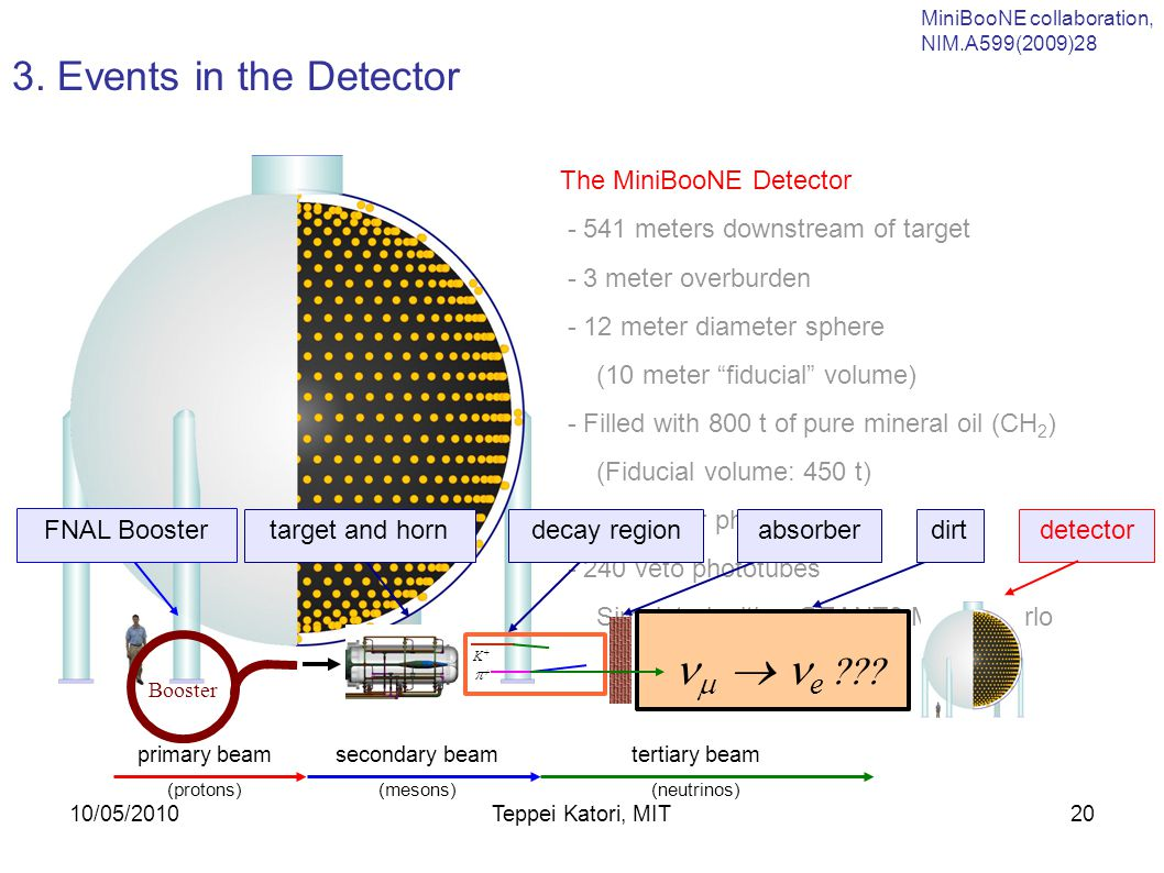 10/05/2010Teppei Katori, MIT19 1. Introduction 2. Neutrino beam 3. Events in the detector 4. Cross section model 5. Oscillation analysis and result 6.