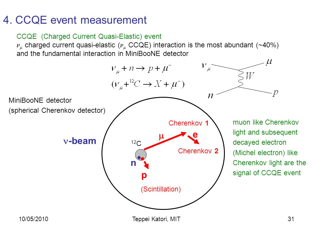 10/05/2010Teppei Katori, MIT30 Predicted event rates before cuts (NUANCE Monte Carlo) Event neutrino energy (GeV) 4.