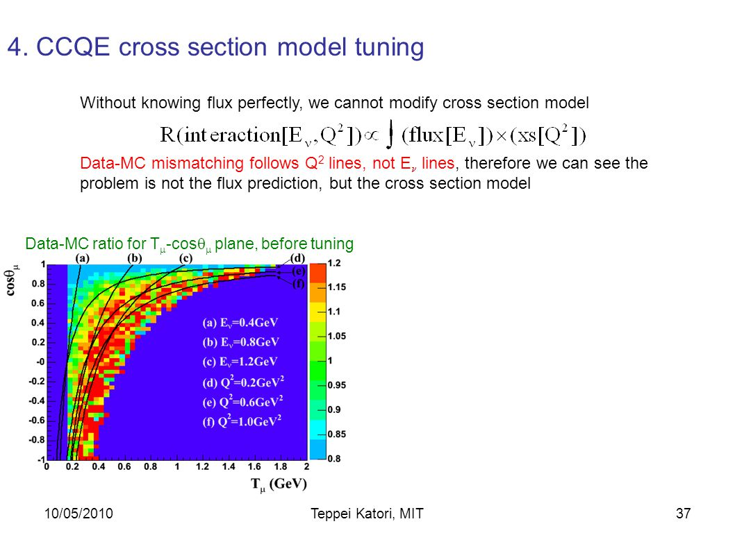 10/05/2010Teppei Katori, MIT36 Without knowing flux perfectly, we cannot modify cross section model 4.