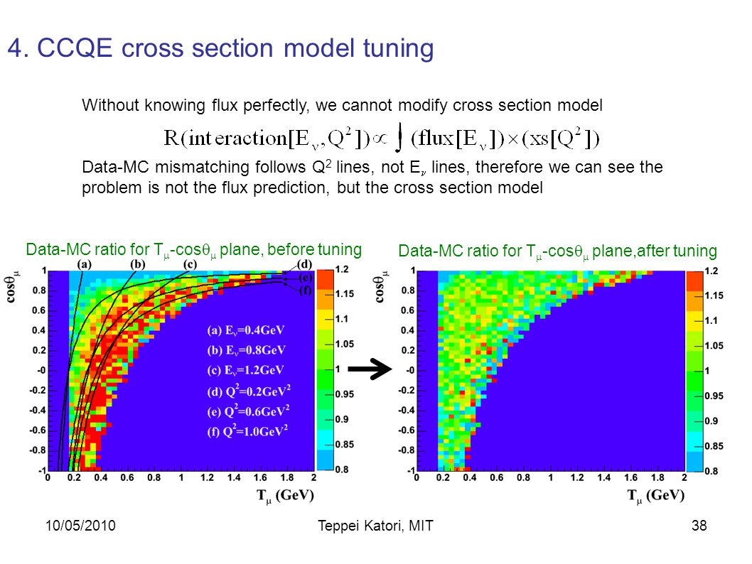 10/05/2010Teppei Katori, MIT37 Without knowing flux perfectly, we cannot modify cross section model Data-MC mismatching follows Q 2 lines, not E lines, therefore we can see the problem is not the flux prediction, but the cross section model 4.
