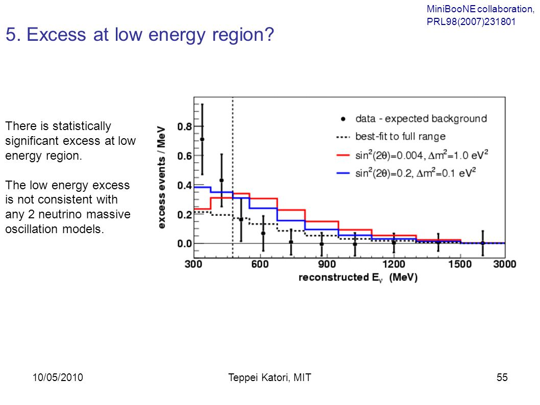 10/05/2010Teppei Katori, MIT54 The best fit result shows no sign of an excess in the analysis region (where the LSND signal is expected from 1 sterile