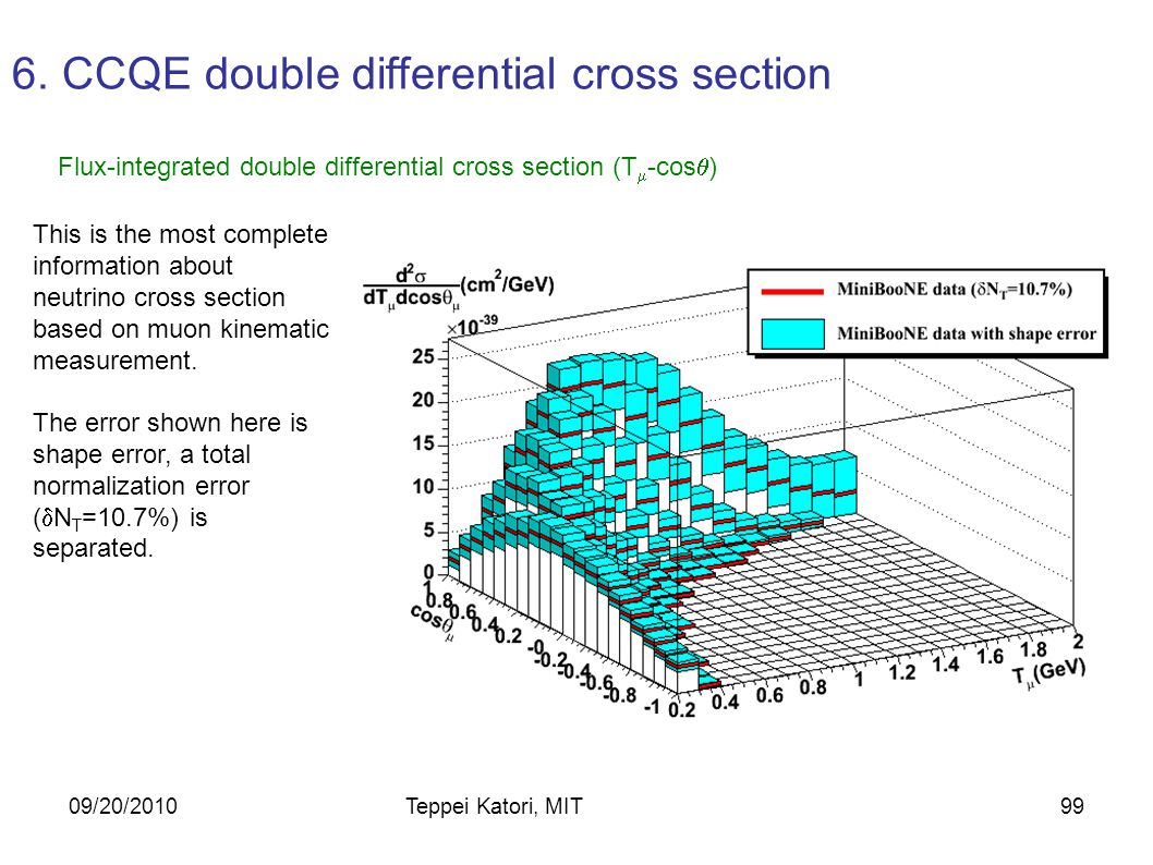 10/05/2010Teppei Katori, MIT98 Correlations between E QE bins from the optical model: N is number of events passing cuts MC is standard monte carlo  represents a given multisim M is the total number of multisims i,j are E QE bins Error Matrix Elements: Total error matrix is sum from each source.