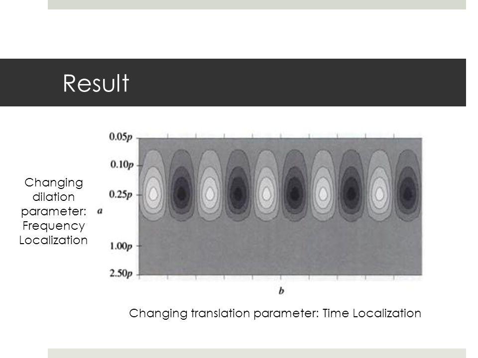Result Changing translation parameter: Time Localization Changing dilation parameter: Frequency Localization