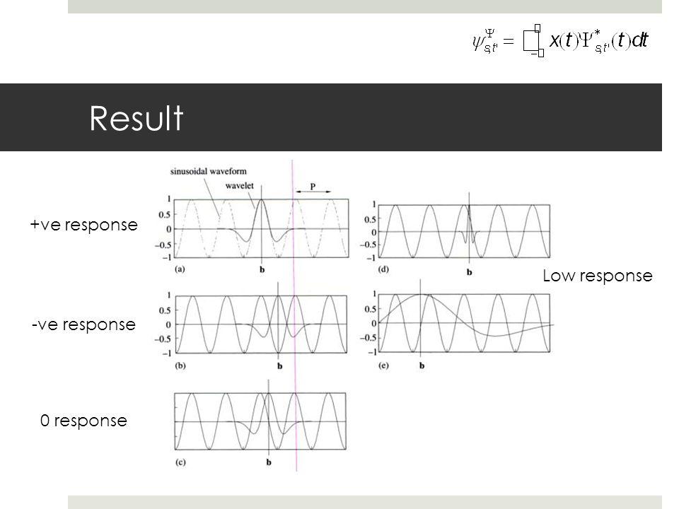 Result +ve response -ve response 0 response Low response