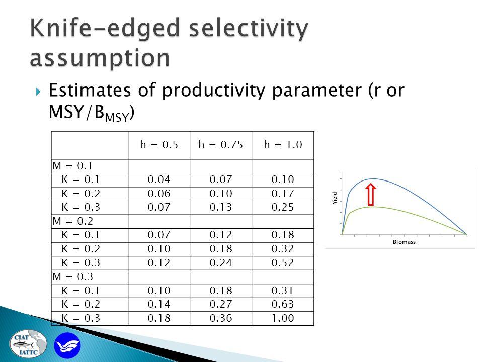 Estimates of productivity parameter (r or MSY/B MSY ) h = 0.5h = 0.75h = 1.0 M = 0.1 K = 0.10.040.070.10 K = 0.20.060.100.17 K = 0.30.070.130.25 M = 0.2 K = 0.10.070.120.18 K = 0.20.100.180.32 K = 0.30.120.240.52 M = 0.3 K = 0.10.100.180.31 K = 0.20.140.270.63 K = 0.30.180.361.00