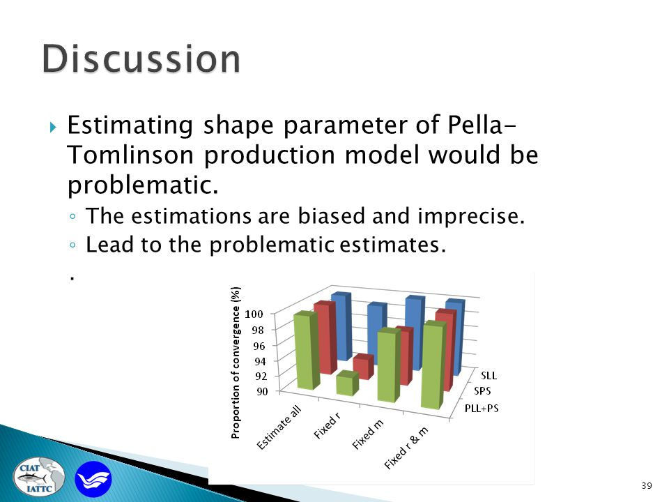 39  Estimating shape parameter of Pella- Tomlinson production model would be problematic.
