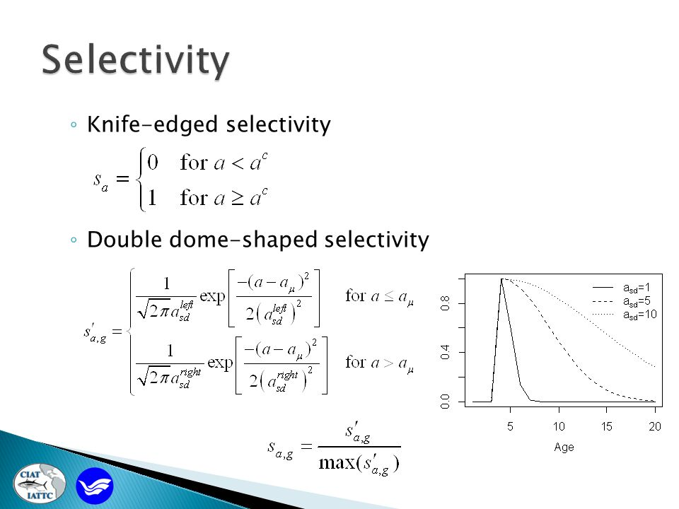 ◦ Knife-edged selectivity ◦ Double dome-shaped selectivity