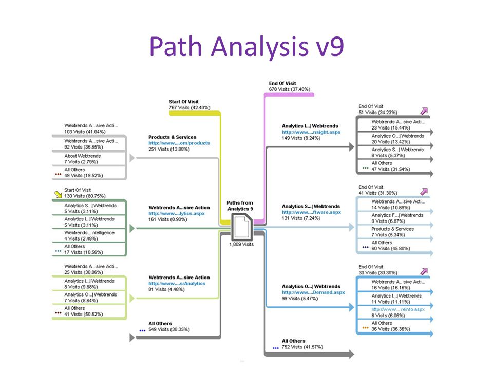 Path Analysis v9