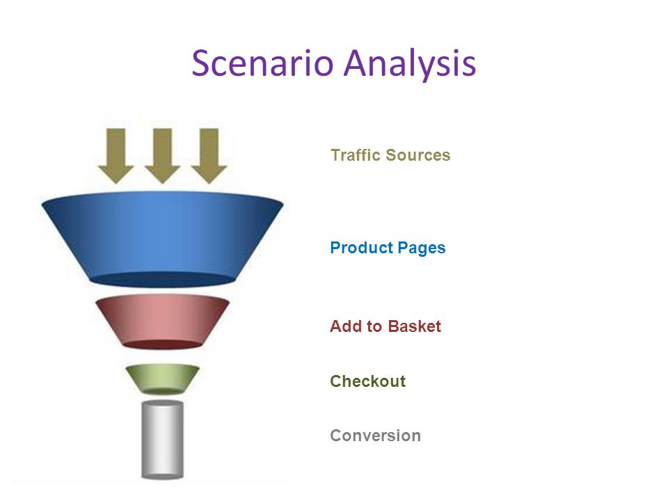 Scenario Analysis Product Pages Traffic Sources Add to Basket Checkout Conversion
