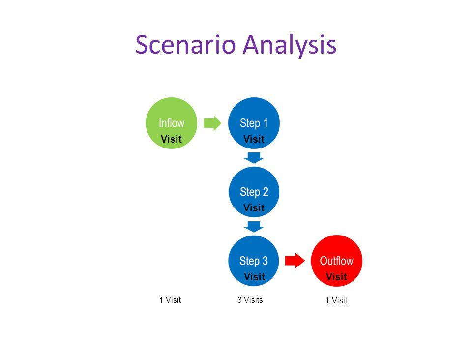 Scenario Analysis 1 Visit 3 Visits 1 Visit Visit