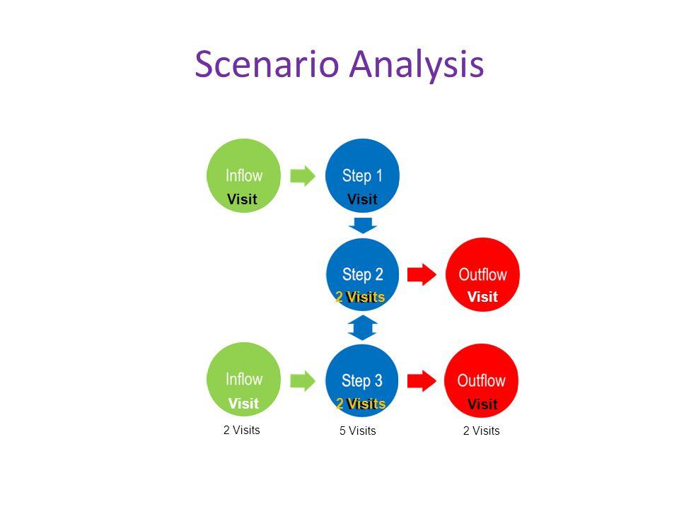 Scenario Analysis 2 Visits 5 Visits 2 Visits Visit 2 Visits Visit