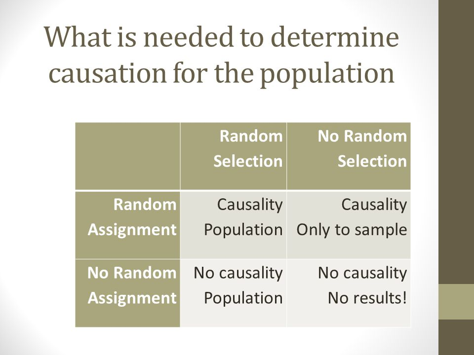 What is needed to determine causation for the population Random Selection No Random Selection Random Assignment Causality Population Causality Only to sample No Random Assignment No causality Population No causality No results!