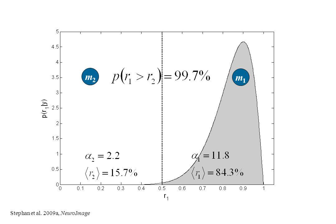 m1m1 m2m2 Stephan et al. 2009a, NeuroImage