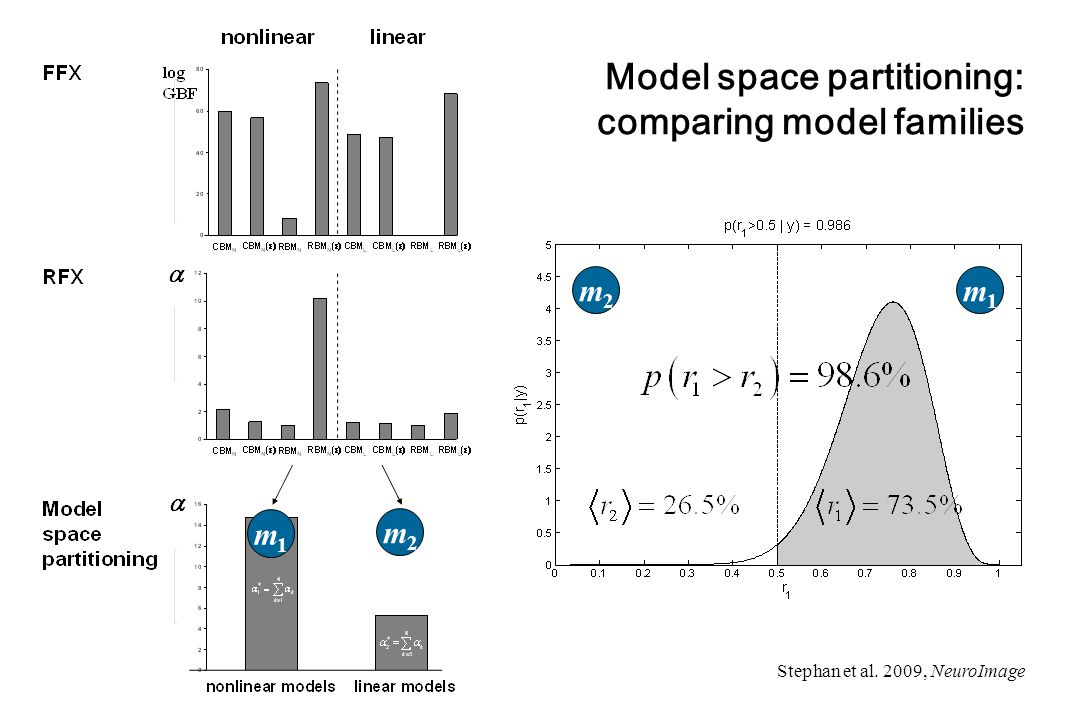 Model space partitioning: comparing model families m1m1 m2m2 m1m1 m2m2 Stephan et al. 2009, NeuroImage